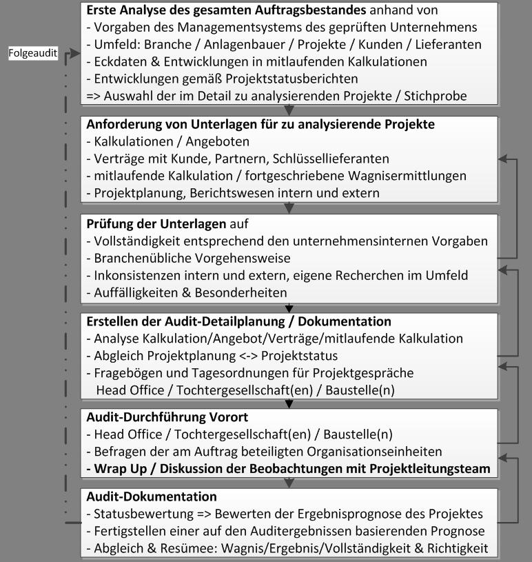 Prozessablauf: Analyse eines ausgewählten Projektes in einem Projektportfolios im Maschinen und Anlagenbau